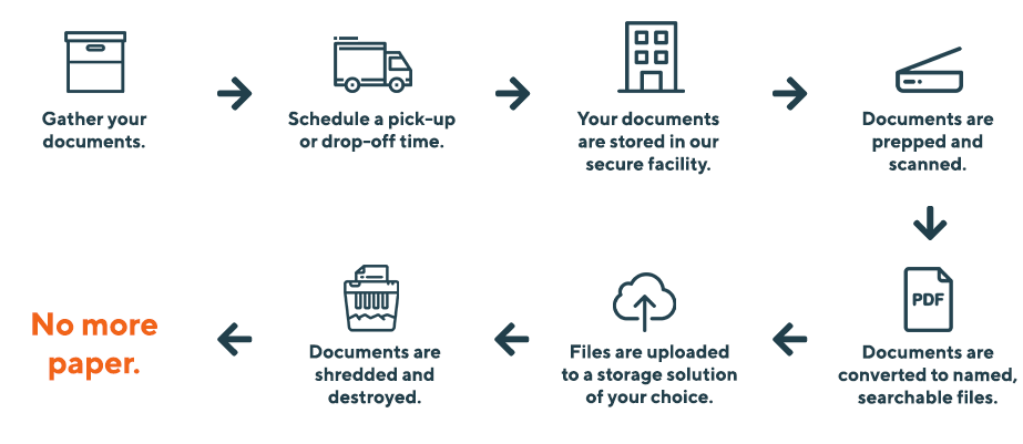 Gather your documents. Schedule a pick-up or drop-off time. Your documents are stored in our secure facility. Documents are prepped and scanned. Documents are converted to named, searchable files. Files are uploaded to a storage solution of your choice. Documents are shredded and destroyed. No more paper.