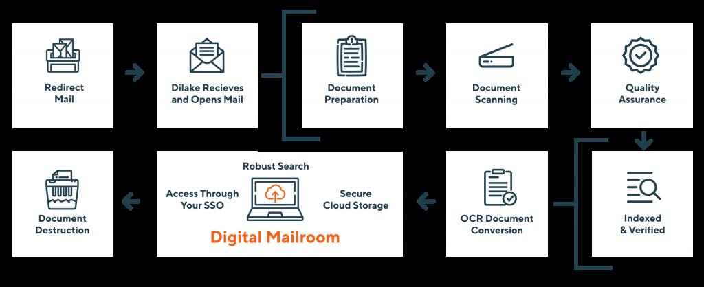 Digital Mailroom Services in Manassas, Virginia.