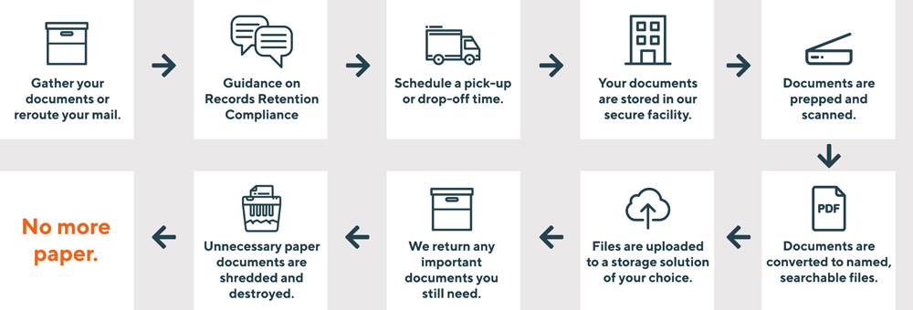 How Didlake Imaging transforms your physical documents into digital files.